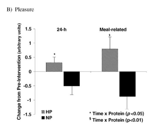 proteina-para-mujeres-tabla-de-restriccion-calorica